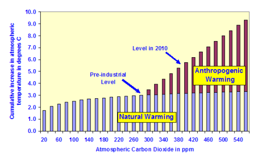 The Logarithmic Effect of Carbon Dioxide
