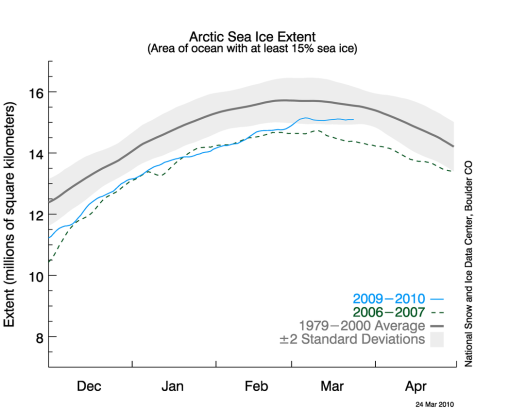 Arctic sea ice continues to rise past the normal peak date