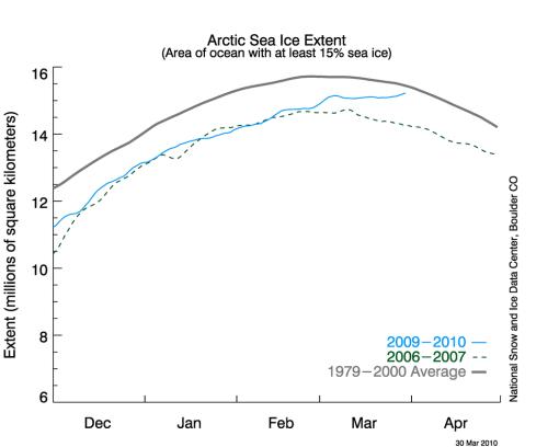 Surface de l'Océan arctique avec au moins 15 % de surface en glace.