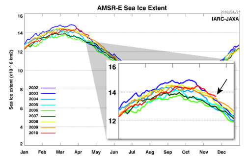 Earth gives us an Earth Day present: Arctic sea ice is highest for this date in 8 years