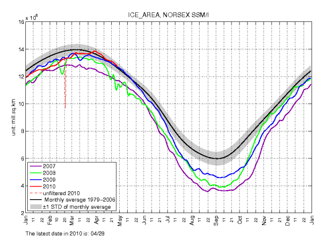 Another Arctic Sea Ice Milestone | Watts Up With That?