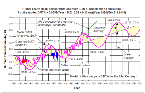 Predictions Of Global Mean Temperatures & IPCC Projections