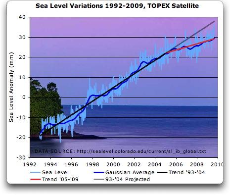 sea_level_topex_92_09