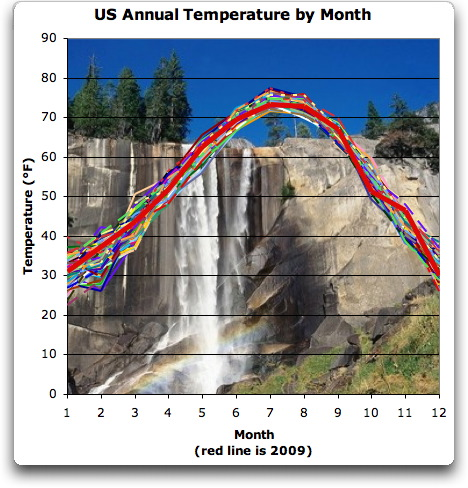 US Annual Temperatures by Month