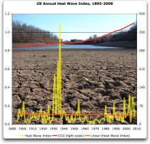 us_annual_heat_wave_index