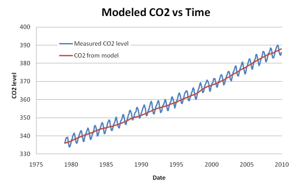 A study: The temperature rise has caused the CO2 Increase, not the other way around