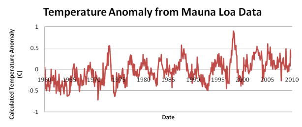 A study: The temperature rise has caused the CO2 Increase