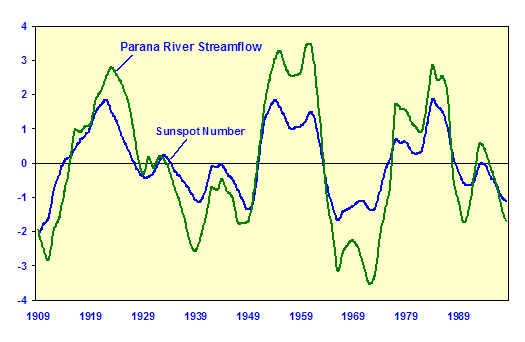 Solar to river flow and lake level correlations | Watts Up