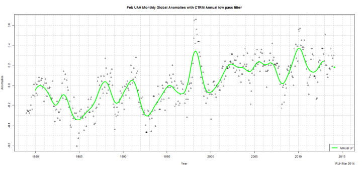 Fig 1-Feb UAH Monthly Global Anomalies with CTRM Annual low pass filter