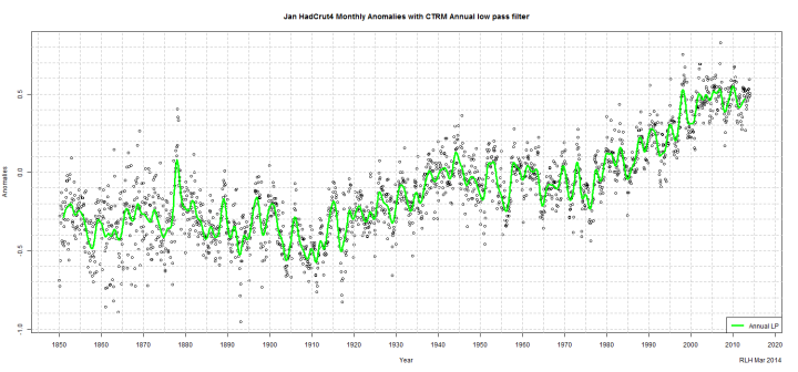 Fig 2-Jan HadCrut4 Monthly Anomalies with CTRM Annual low pass filter
