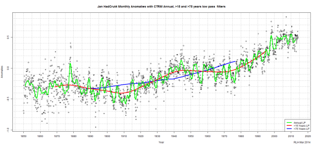 Fig 3-Jan HadCrut4 Monthly Anomalies with CTRM Annual, 15 and 75 years low pass filters
