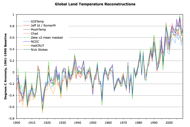 20th century temperatures