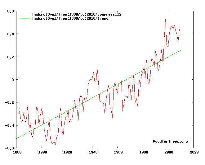 Is Global Warming Man Made >> A Primer For Disproving Ipcc S Theory Of Man Made Global Warming