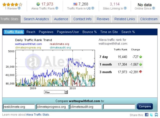 Alexa.com traffic rank comparison