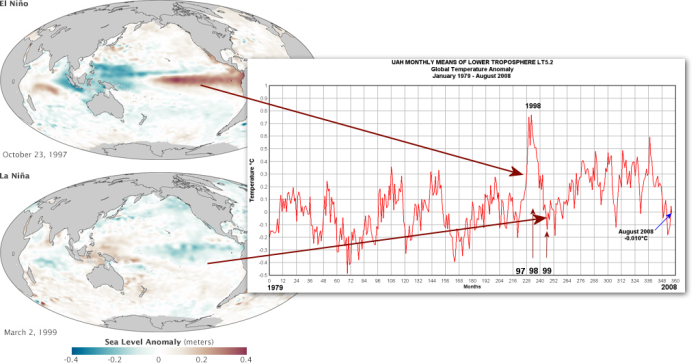 97-98_El-Nino_99_La_Nina_Correlations