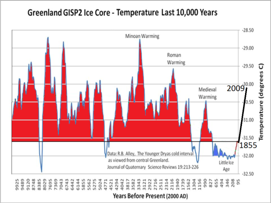 Paleoclimate Page | Watts Up With That?