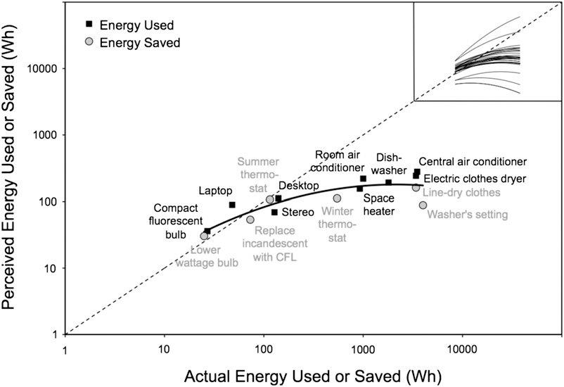 Survey says: many are still clueless on how to save energy   Watts