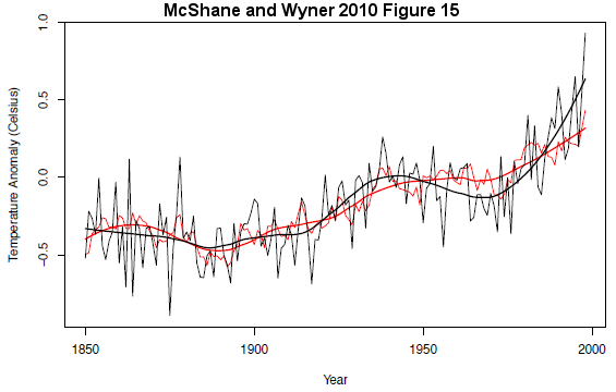 New paper makes a hockey sticky wicket of Mann et al 98/99/08