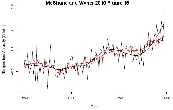 New paper makes a hockey sticky wicket of Mann et al 98/99/08