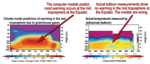 Troposphère :modèles et mesures