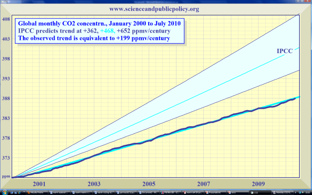 Monckton: Why current trends are not alarming   Watts Up