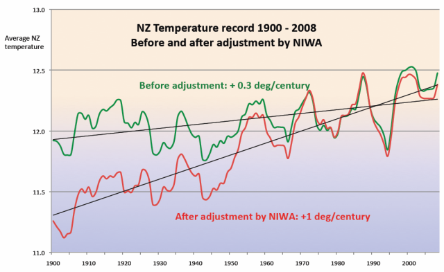 nz-niwa-adjustment.png?w=640&h=393