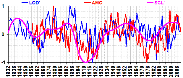 solar cycle length, earth rotational velocity, SOI, AMO, PDO