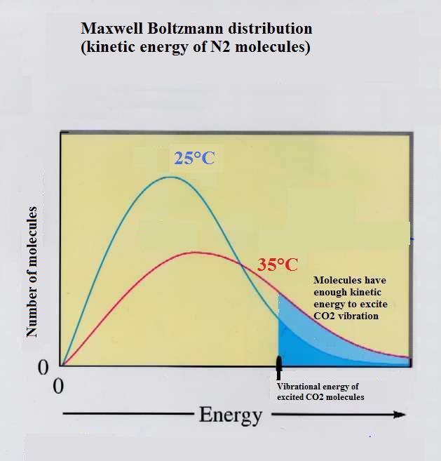 Courbe cinétique de Maxwell Boltzman