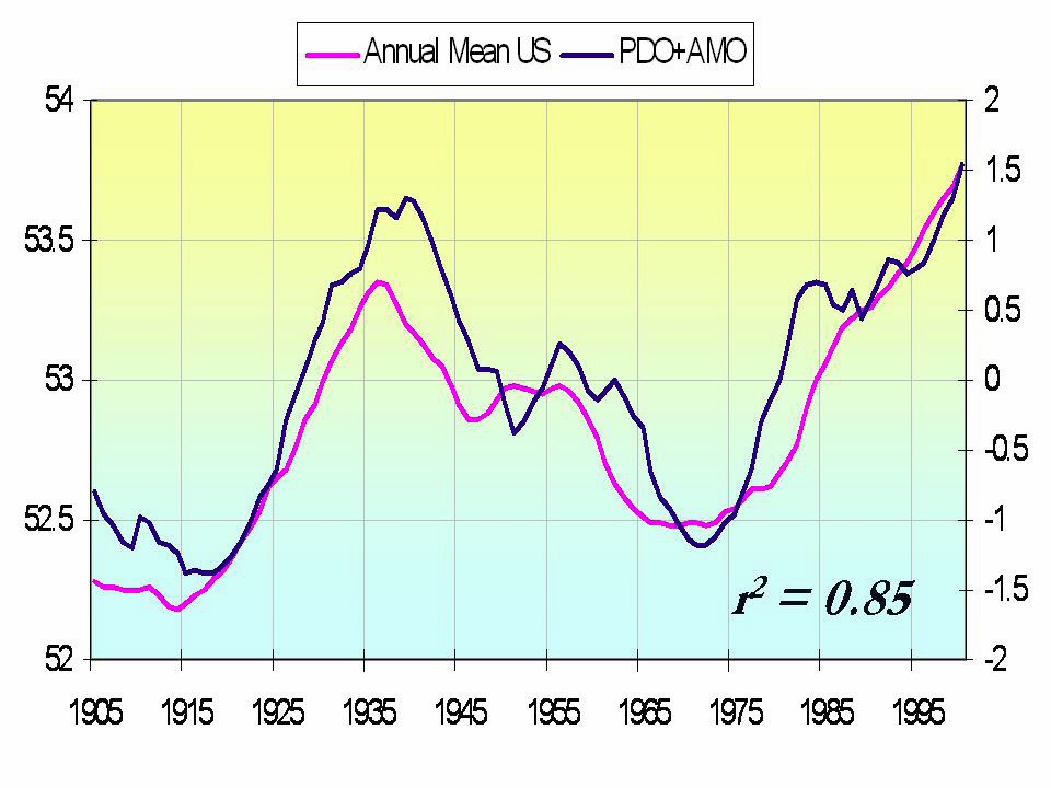 Amo Pdo Temperature Variation One Graph Says It All