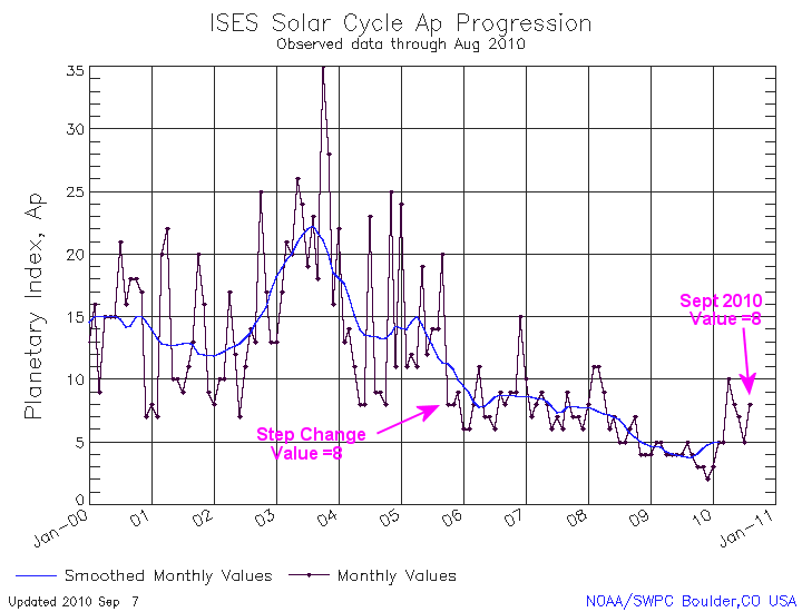 ap_index_sep2010?w=720 sun's magnetics remain in a funk sunspots may be on their way out  at n-0.co