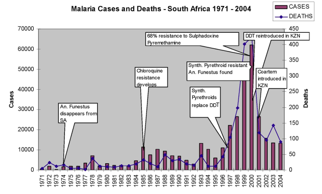 Smacking Down Malaria Misconceptions | Watts Up With That?