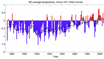 Uh, oh – raw data in New Zealand tells a different story than the