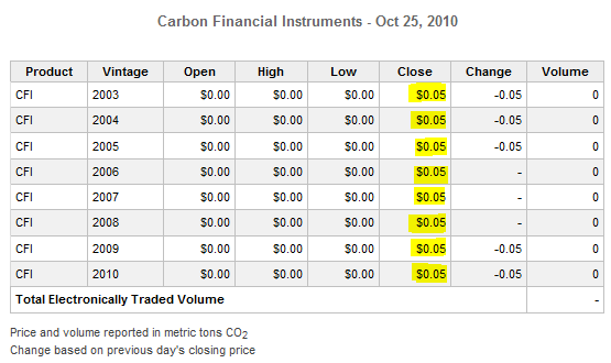 US Carbon trading – not worth a plug nickel