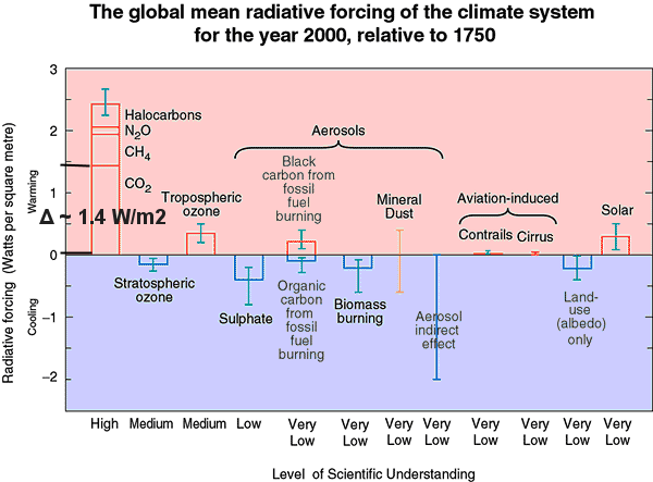 GHG and other forcings