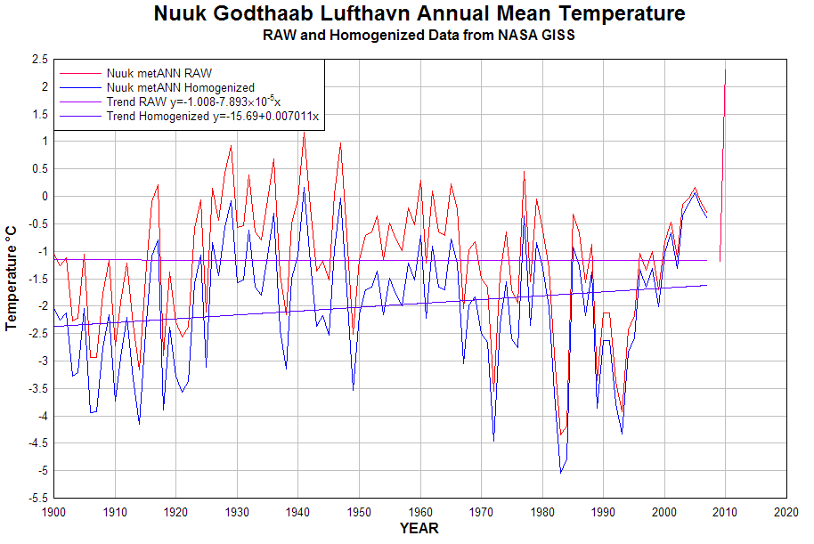 nuuk_giss_trends_1900-2007b.png