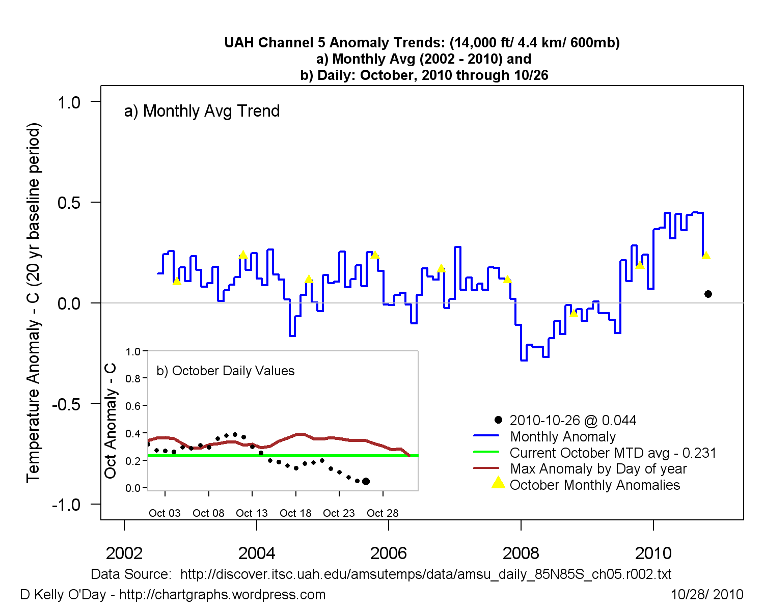 rclimate_uah_ch5_latest.png