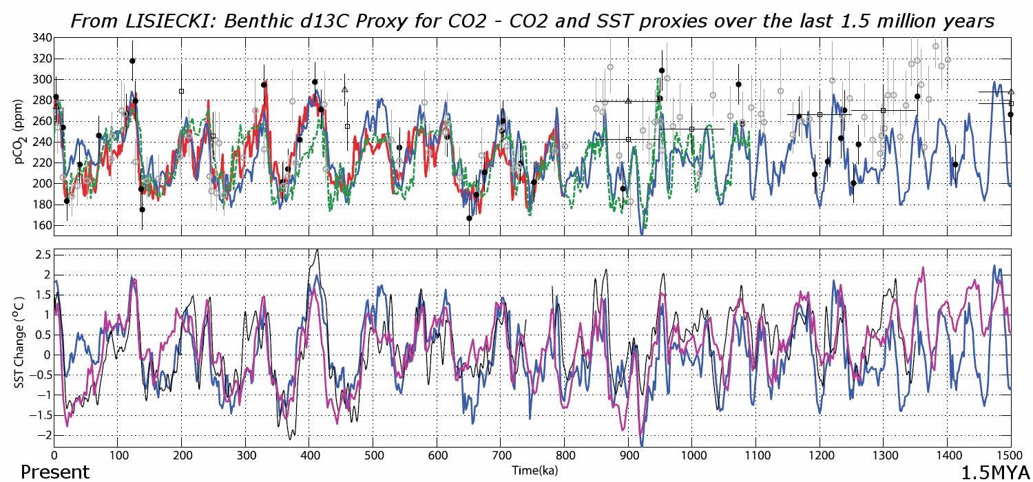 Comparing co2 in warm and cold periods in geologic history watts click to enlarge nvjuhfo Images