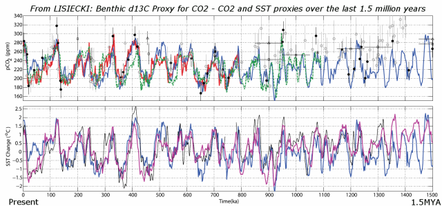 6b1c9d069eb78 Comparing CO2 in warm and cold periods in geologic history | Watts ...