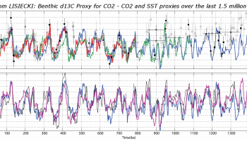 Claim: Why ice ages occur every 100,000 years   Watts Up