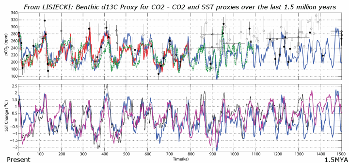 comparing co2 in warm and cold periods in geologic history