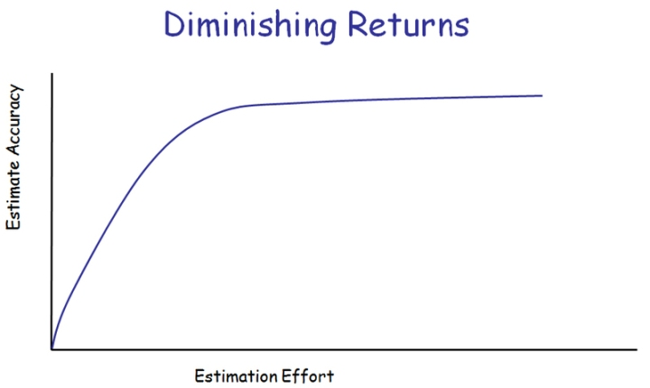 diminishing returns I began to think about the law of diminishing returns, an economic concept that asserts that after a certain point further investment (or effort.