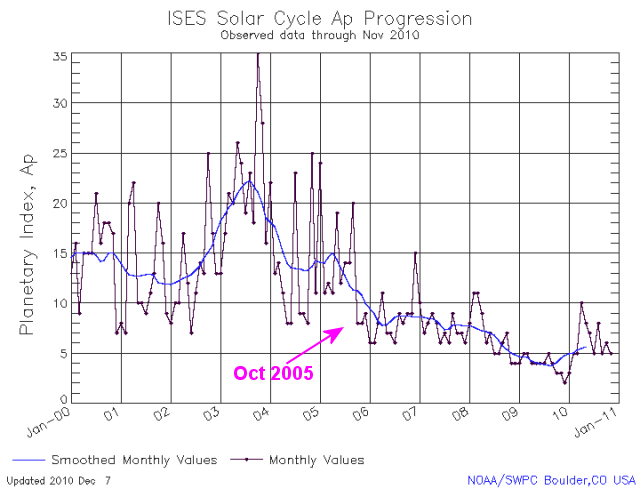 Approaching 'grand solar minimum' could cause global cooling