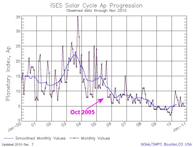 BREAKING – major AAS solar announcement: Sun's Fading Spots