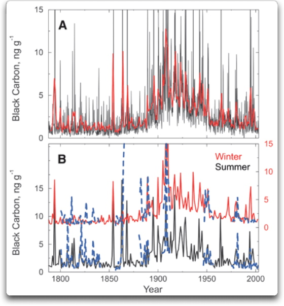 from Ryland radiocarbon dating ice cores