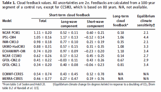The Dessler Cloud Feedback Paper in Science: A Step Backward