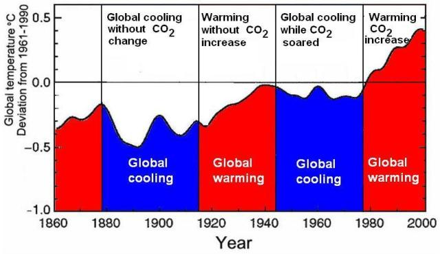2010 Where Does It Fit In The Warmest Year List Watts