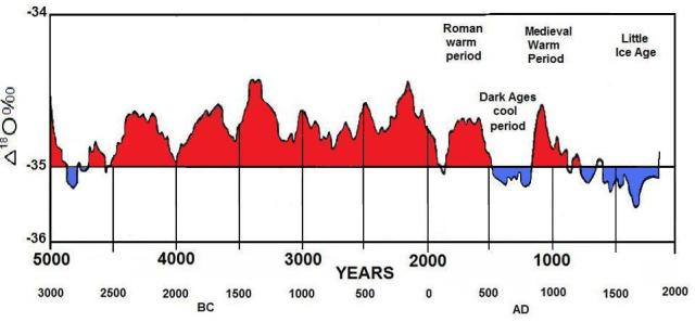 2010 – where does it fit in the warmest year list? | Watts