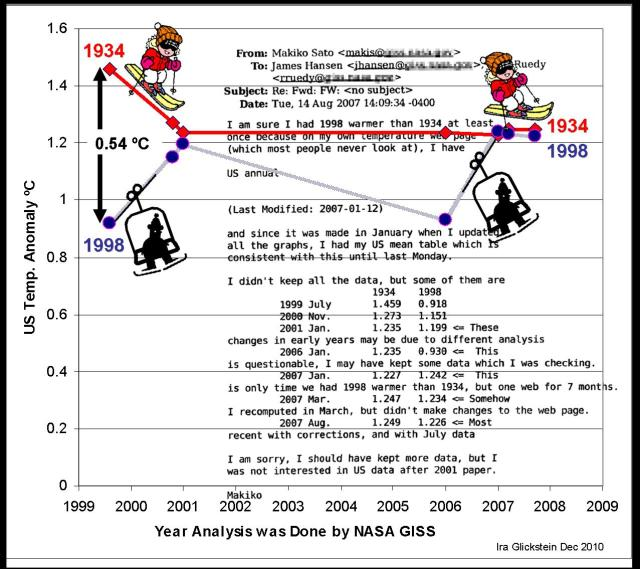 Do We Care If 2010 Is The Warmist Year In History Watts