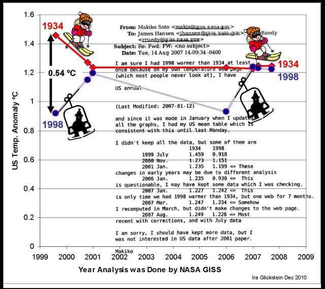 The great 1934 vs 1998 race for US warmest annual mean  temperature. Ira Glickstein, Dec 2010.