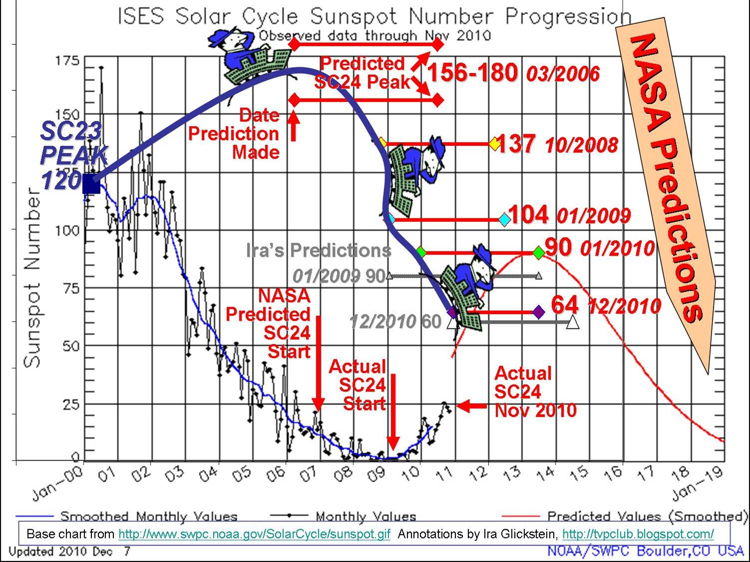NASA's Sunspot Prediction Roller Coaster | Watts Up With That?